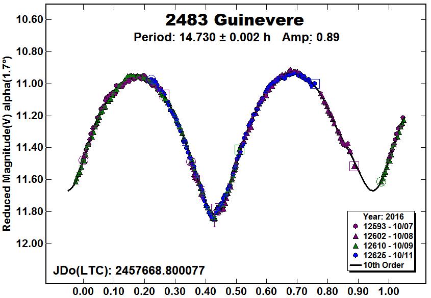 2483 guinevere wikipedia